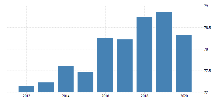 united states activity rate aged 15 64 males for the slovak republic fed data