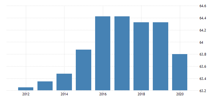 united states activity rate aged 15 74 all persons for the slovak republic fed data