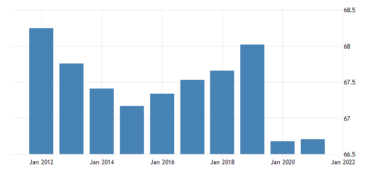 united states activity rate aged 15 74 all persons for the united states fed data