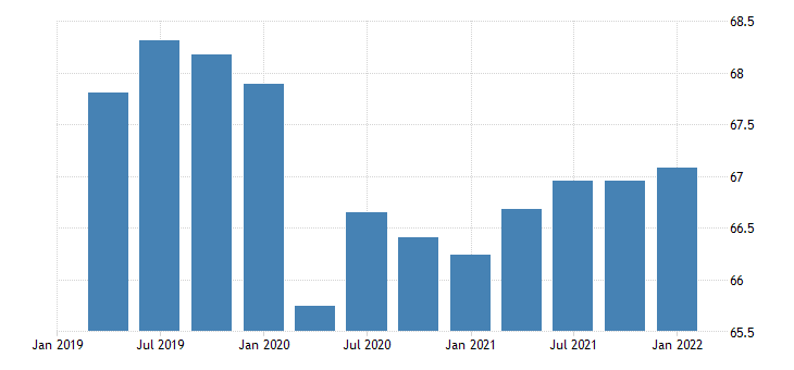 united states activity rate aged 15 74 all persons for the united states percent nsa quarterly fed data
