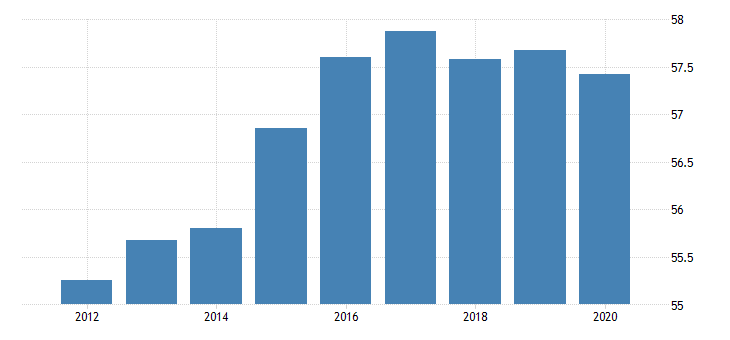 united states activity rate aged 15 74 females for the slovak republic fed data
