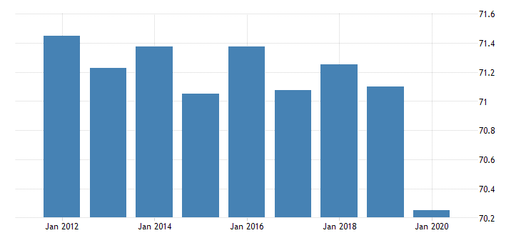 united states activity rate aged 15 74 males for the slovak republic fed data