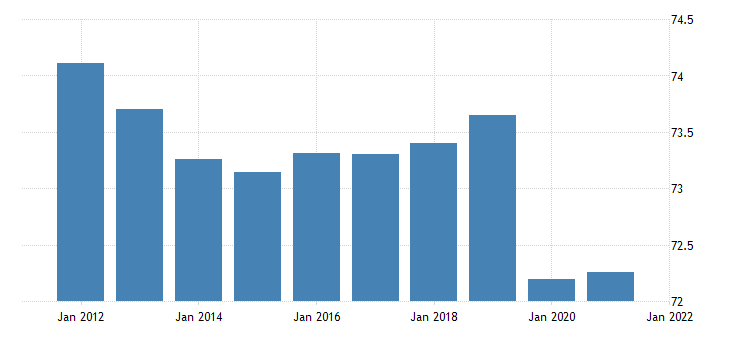 united states activity rate aged 15 74 males for the united states fed data