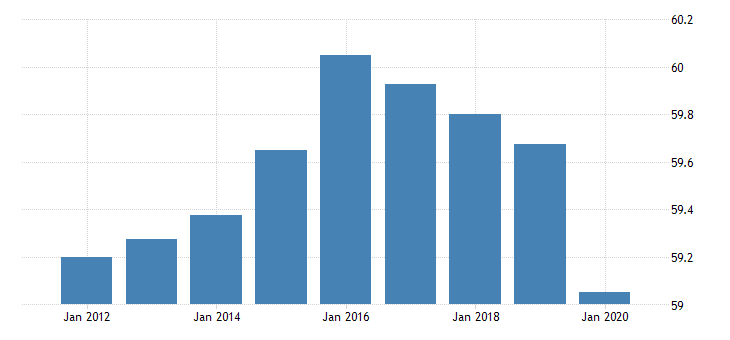 united states activity rate aged 15 and over all persons for the slovak republic fed data