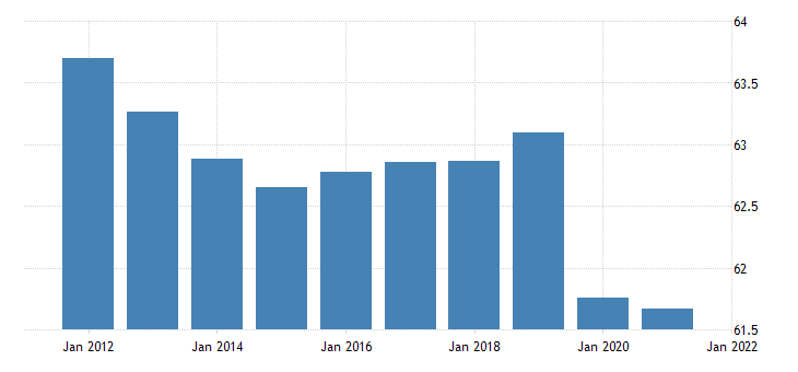 united states activity rate aged 15 and over all persons for the united states fed data