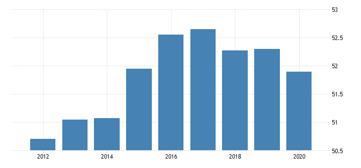 united states activity rate aged 15 and over females for the slovak republic fed data