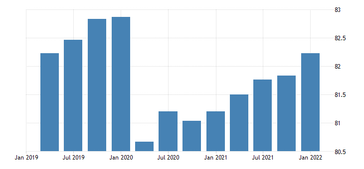 united states activity rate aged 25 54 all persons for the united states fed data
