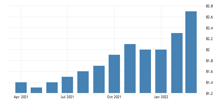 united states activity rate aged 25 54 all persons for the united states percent nsa monthly fed data