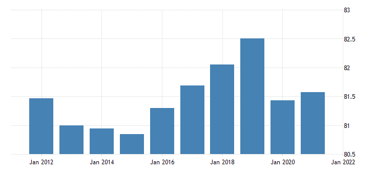 united states activity rate aged 25 54 all persons for the united states percent nsa yearly fed data