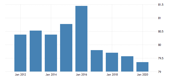 united states activity rate aged 25 54 females for the slovak republic fed data