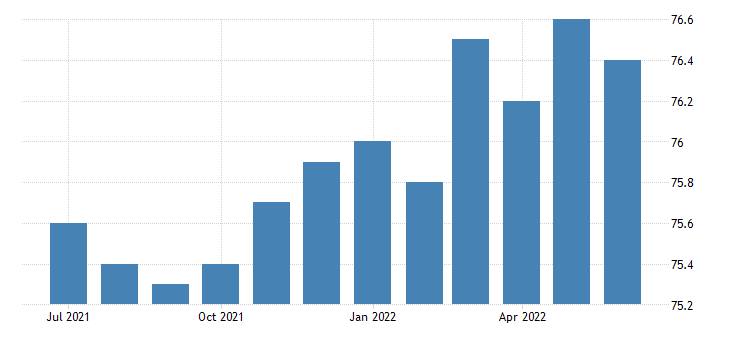 united states activity rate aged 25 54 females for the united states fed data