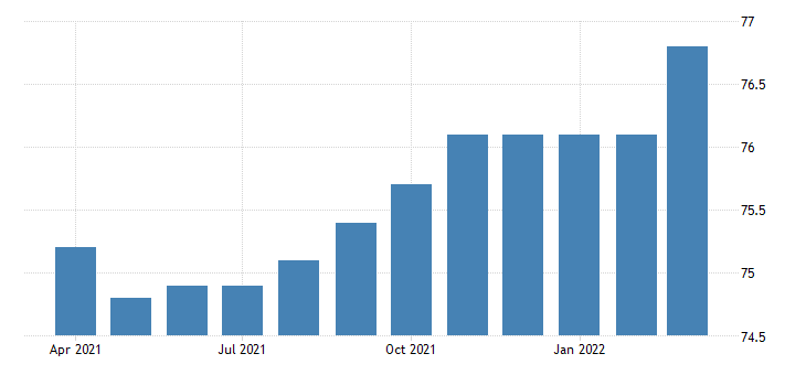 united states activity rate aged 25 54 females for the united states percent nsa monthly fed data