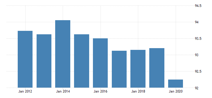 united states activity rate aged 25 54 males for the slovak republic percent fed data