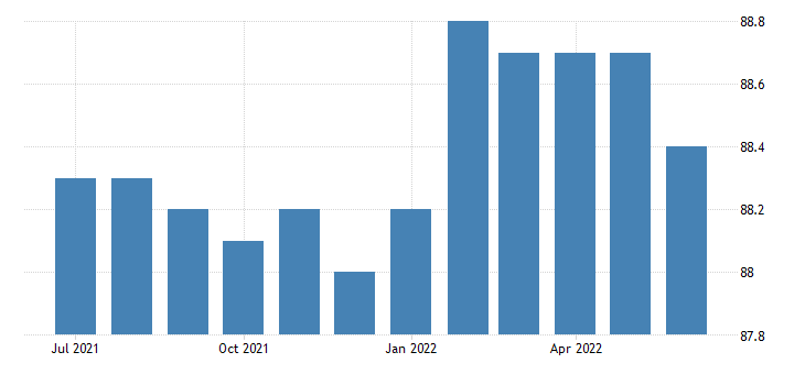 united states activity rate aged 25 54 males for the united states fed data