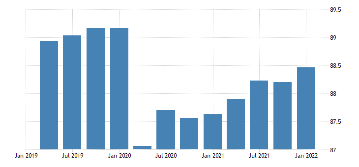 united states activity rate aged 25 54 males for the united states percent nsa quarterly fed data