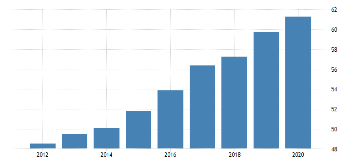 united states activity rate aged 55 64 all persons for the slovak republic fed data