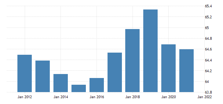 united states activity rate aged 55 64 all persons for the united states fed data