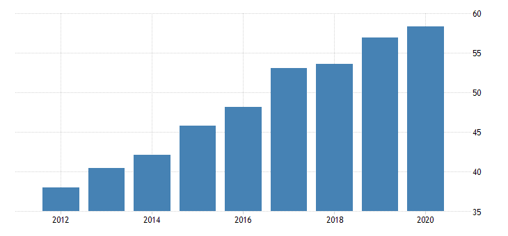 united states activity rate aged 55 64 females for the slovak republic fed data