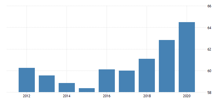 united states activity rate aged 55 64 males for the slovak republic fed data