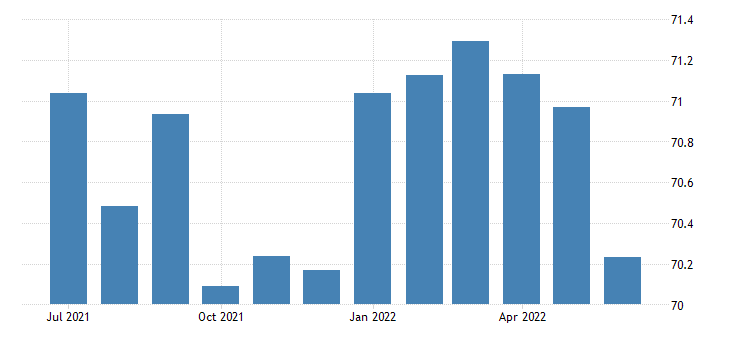 united states activity rate aged 55 64 males for the united states fed data
