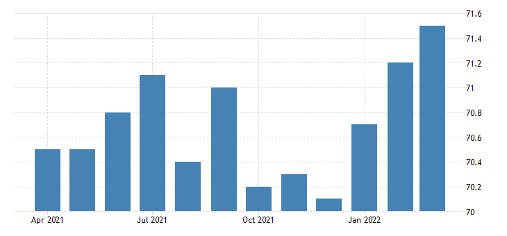 united states activity rate aged 55 64 males for the united states percent nsa monthly fed data