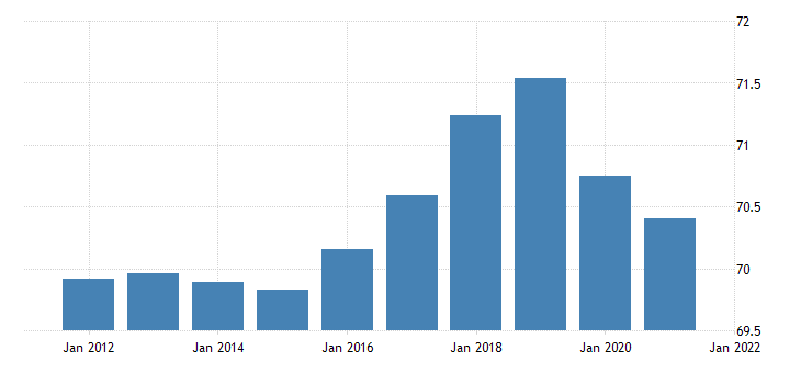 united states activity rate aged 55 64 males for the united states percent nsa yearly fed data