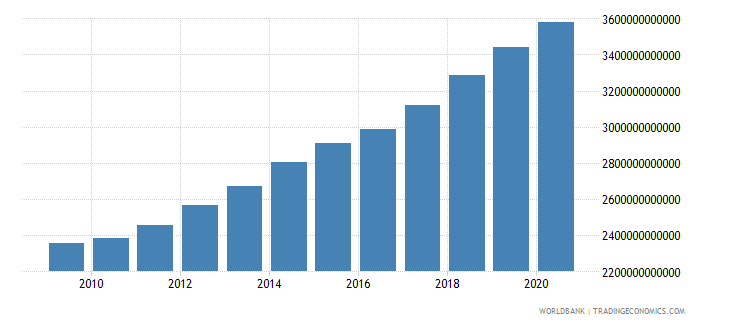 united states adjusted savings consumption of fixed capital us dollar wb data