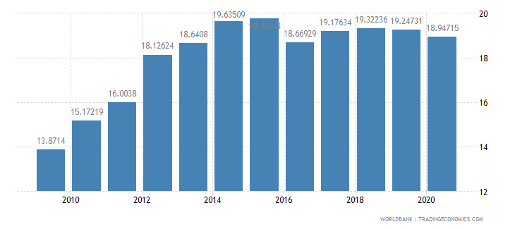 united states adjusted savings gross savings percent of gni wb data