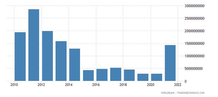 united states adjusted savings mineral depletion us dollar wb data