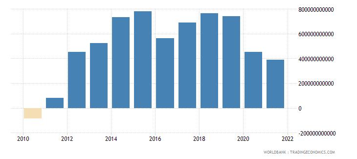 united states adjusted savings net national savings us dollar wb data