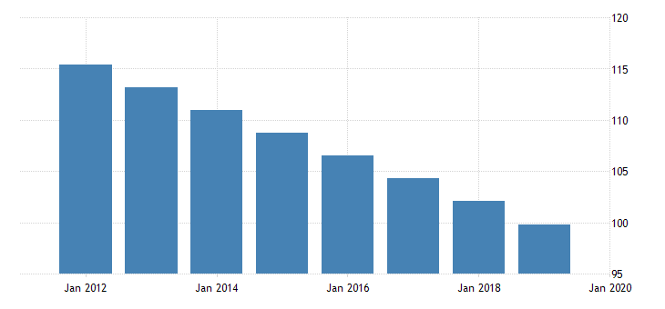 united states adolescent fertility rate for burkina faso fed data