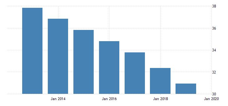 united states adolescent fertility rate for the democratic republic of timor leste fed data