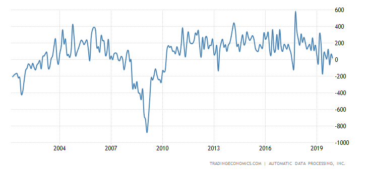 https://d3fy651gv2fhd3.cloudfront.net/charts/united-states-adp-employment-change.png?s=unitedstaadpempcha&v=201906051416a1&lang=all&d1=19190101&d2=20191231