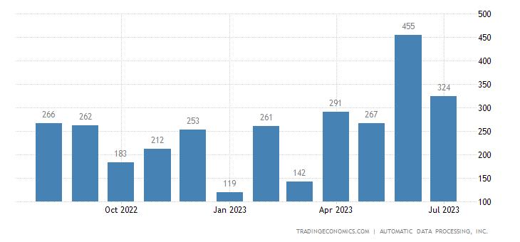 United States ADP Employment Change | 2019 | Data | Chart