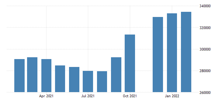 united states advance merchant wholesale inventories merchant wholesalers except manufacturers sales branches and offices sales nondurable goods inventories fed data