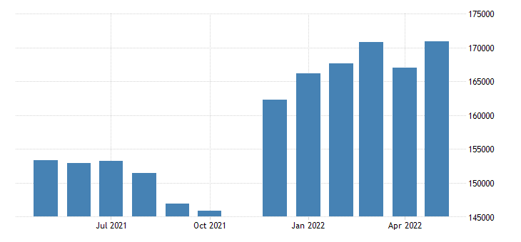 united states advance retail inventories motor vehicle and parts dealers mil of dollar fed data
