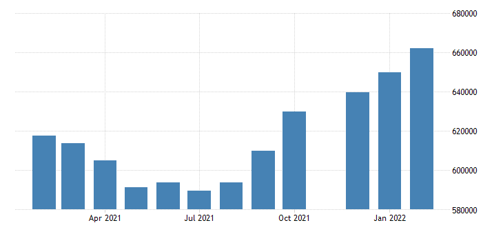 united states advance retail inventories retail excluding food services mil of dollar fed data