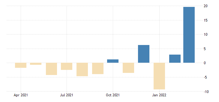 united states advance retail sales auto and other motor vehicles fed data