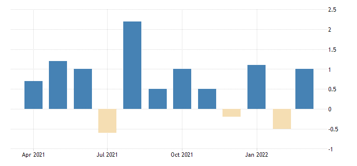united states advance retail sales food and beverage stores fed data