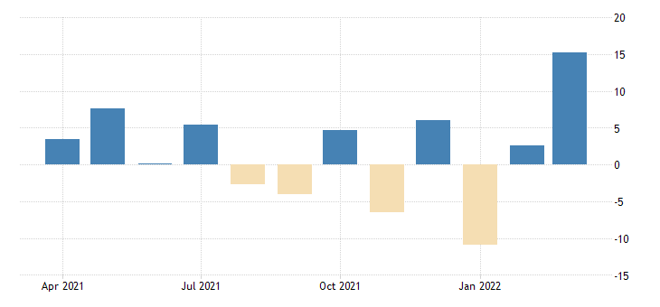 united states advance retail sales food services and drinking places fed data
