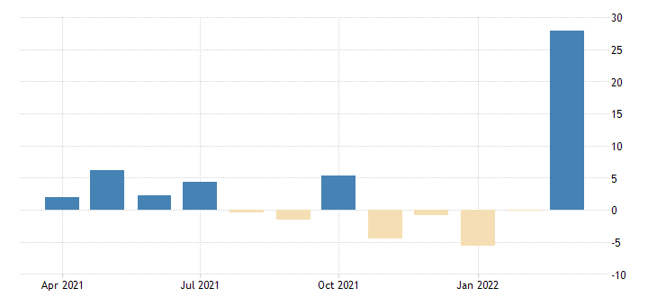 united states advance retail sales gasoline stations fed data