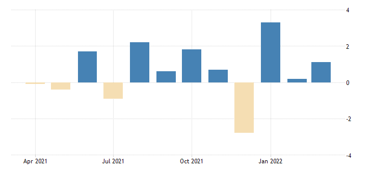united states advance retail sales retail and food services excluding motor vehicles and parts dealers fed data