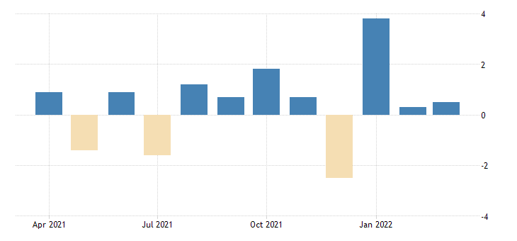 united states advance retail sales retail and food services total fed data