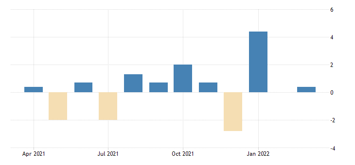 united states advance retail sales retail excluding food services fed data