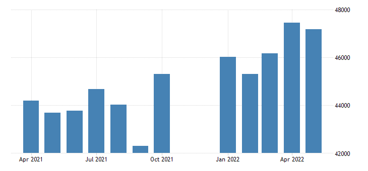united states advance u s international trade in goods exports capital goods mil of dollar fed data