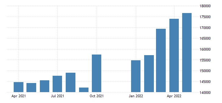 united states advance u s international trade in goods exports fed data