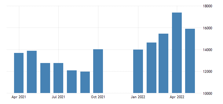 united states advance u s international trade in goods exports foods feeds  beverages mil of dollar fed data