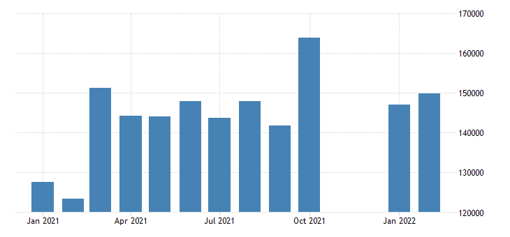 united states advance u s international trade in goods exports mil of dollar fed data