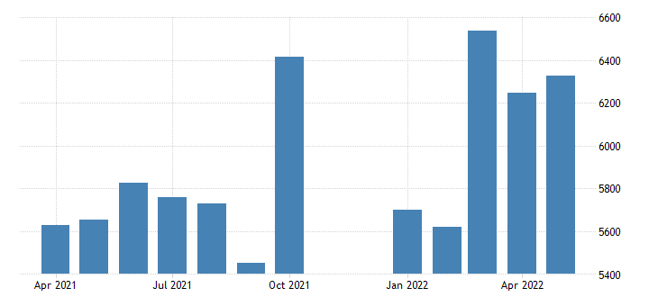 united states advance u s international trade in goods exports other goods mil of dollar fed data