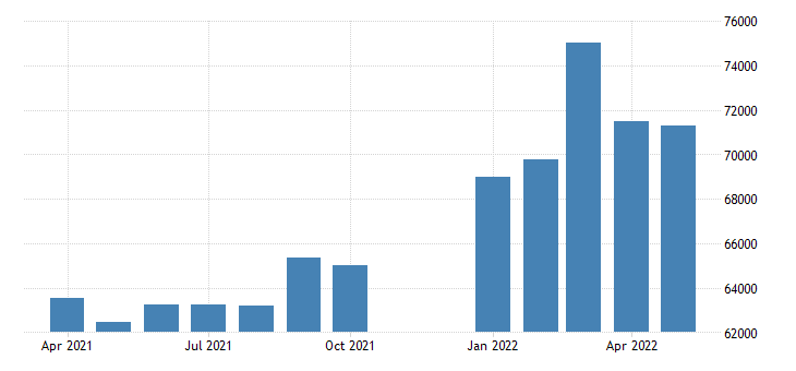 united states advance u s international trade in goods imports capital goods mil of dollar fed data
